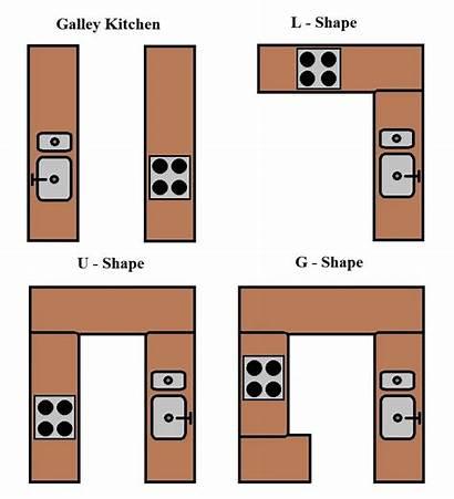 Types Kitchen Layout Kitchens Install Layouts Carpentry