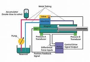Electric Motors Vs  Fluid Power  Robotic System Designers