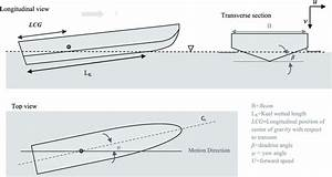 A Schematic Of A Yawed Planing Boat Moving Forward In