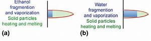 Suspensions Behavior In A Ptf4 Type Torch Plasma Jet   A