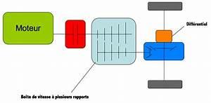 Définition Couple Moteur : la transmission du couple moteur aux roues pdf ~ Gottalentnigeria.com Avis de Voitures