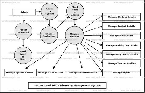 learning management system dataflow diagram dfd