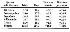 Valori indice massa corporea