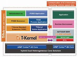 Freescale And Esol To Collaborate On Software Solutions For Vybrid Automotive Devices