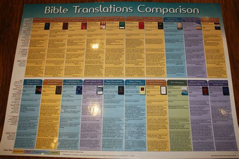 1000+ Images About Bible Translation On Pinterest