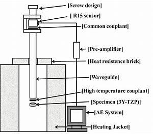 Schematic Diagram Of The Experimental Apparatus