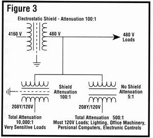 Power Problems  Common Mode Noise Attenuation Reduction