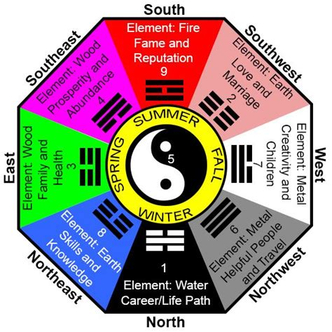 traditional wisdom 20 tips for using feng shui crystals aesthetics charts and will