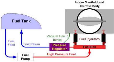 pics  fuel systems  cut rail