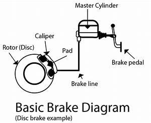 Basic Brake System Operation