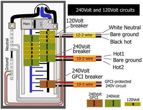 Gfci Breaker Box Electrical Upgrade