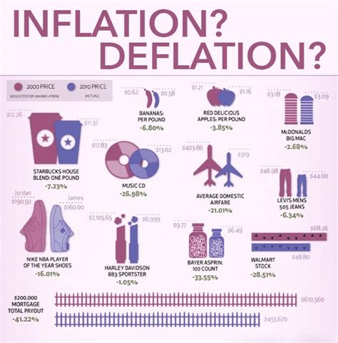 Inflation? Deflation? | Visual.ly