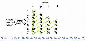 Electron Configurations And Atomic Orbital Diagrams