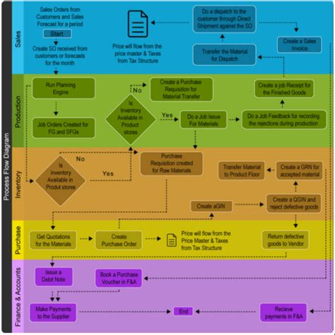 process flow diagram archives reach accounting software