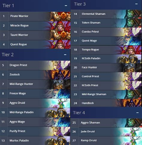 Top Tier Decks Hearthstone September 2017 by Un Goro Meta Tier Deck Ranking General Discussion