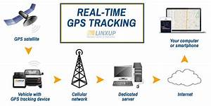 Part 7  How Does Gps Tracking Work   U2013 Linxup  U2013 Medium