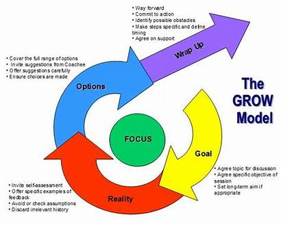 Coaching Grow Leadership Models Development Simple Graphic