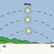 Wo Steht Die Sonne Mittags by Raumorientierung Mittels Astronomischer Kenntnisse In