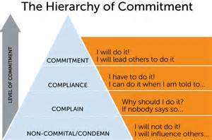 Compliance vs Commitment