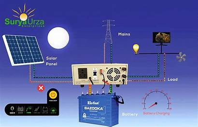 Inverter Solar Power Brainy Eco