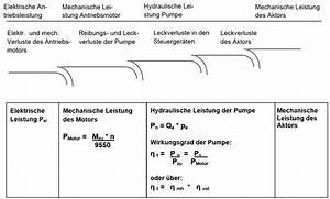 Kapazität Berechnen : hydraulikzylinder mit pumpe energie und baumaschinen ~ Themetempest.com Abrechnung