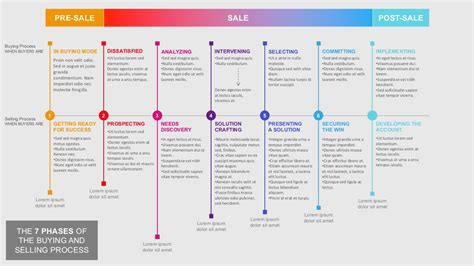process template 7 steps of buying and selling process powerpoint