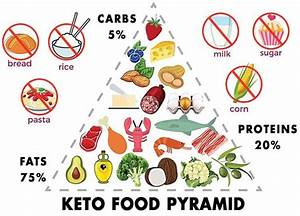 Keto Diet Menu For Beginners To Loss Weight