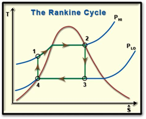 ch lesson  page   rankine cycle