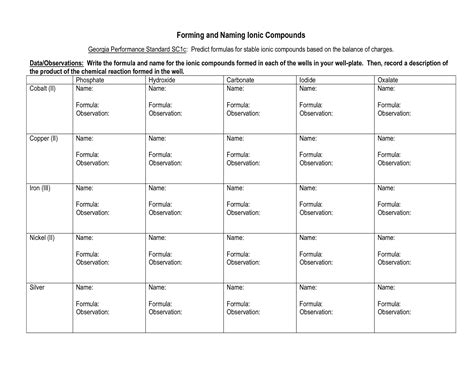 naming ionic compounds  polyatomic ions worksheet