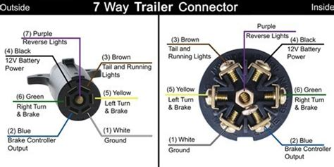 Wire 7 Prong Trailer Connector Diagram by 7 Way Rv Trailer Connector Wiring Diagram Etrailer