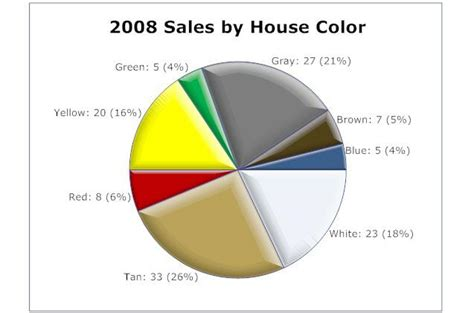 what is the most popular color most popular house colors in sudbury ma