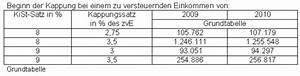 Kirchensteuer Bayern Berechnen : faq zur kirchensteuer ~ Themetempest.com Abrechnung