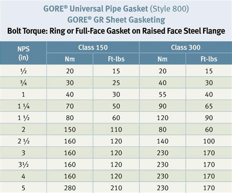 Torque Table For Ring Or Full Face Gasket On Raised Face