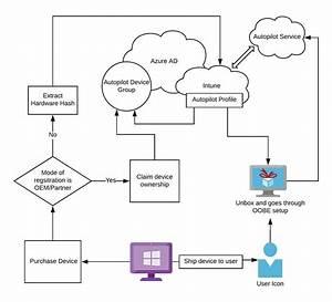 Windows Autopilot Faq Clarifying General Misconception Part1