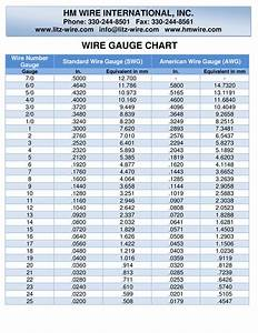 Charming wire gauge chart mm images electrical and wiring diagram cool american wire gauge conversion contemporary electrical and wiring diagram ideas thetada greentooth Choice Image