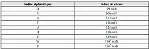 Indice De Vitesse Pneu : mazda cx 5 etiquetage des pneus informations relatives aux pneus etats unis informations ~ Medecine-chirurgie-esthetiques.com Avis de Voitures