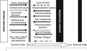 Organizational Change Force Field Model  Adapted From
