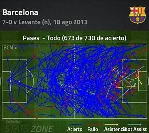 Infographic Barcelona Passes Vs Levante