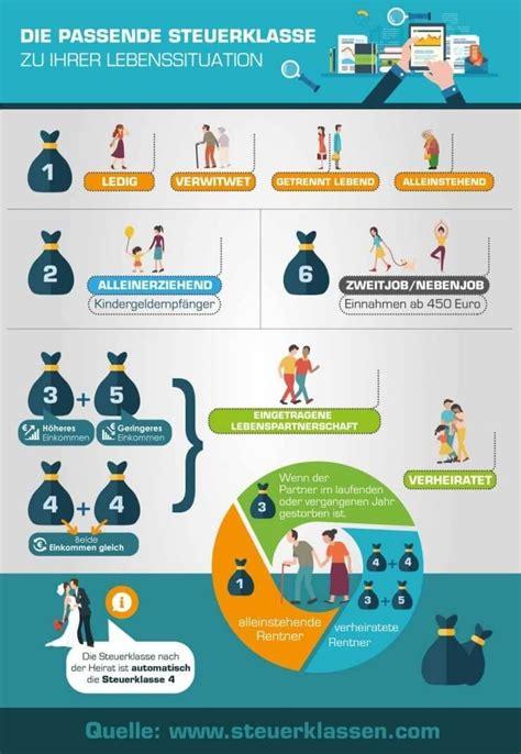infografik ueber steuerklassen finanzen infografik