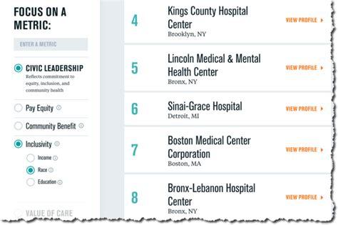 Lown Institute Hospitals Index - Lown Institute
