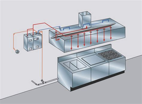 Kitchen Gas Suppression System by Ansul Commercial Kitchen Suppression System In New