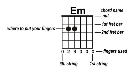 read guitar chord charts