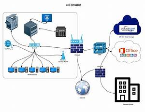 How To Set Up A Small Business Computer Network