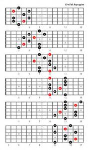 Guitar Chord Arpeggios