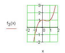 Reaktionsweg Berechnen : l sungen achsenschnittpunkte und graphen ganzrationaler funktionen iii ~ Themetempest.com Abrechnung