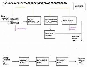 Municipal Sewage Treatment Plant No 2