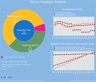 Population Samoa Statistics Indicator
