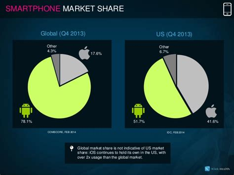 Apple Ios Vs. Google Android For Healthcare Marketers