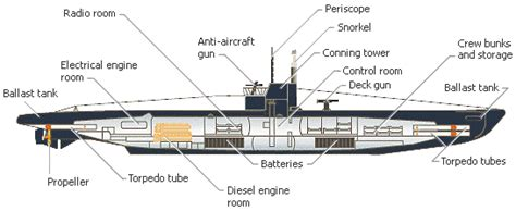 German U Boat Layout by Diagram Of The Interior Of A Wwi U Boat Pictures