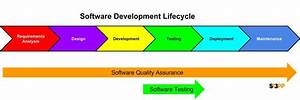 Cost of Software quality Testing QA per software ...